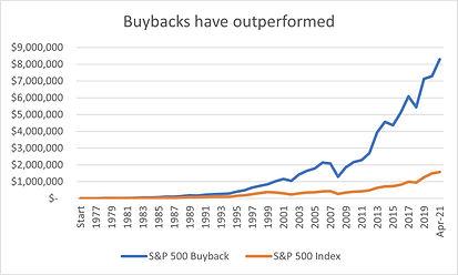 AmericaFirst Buyback Chart.jpg