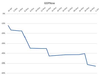 GDPNow 1.png