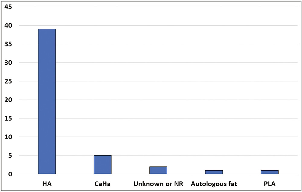 Number of cases of visual complications from each filler type