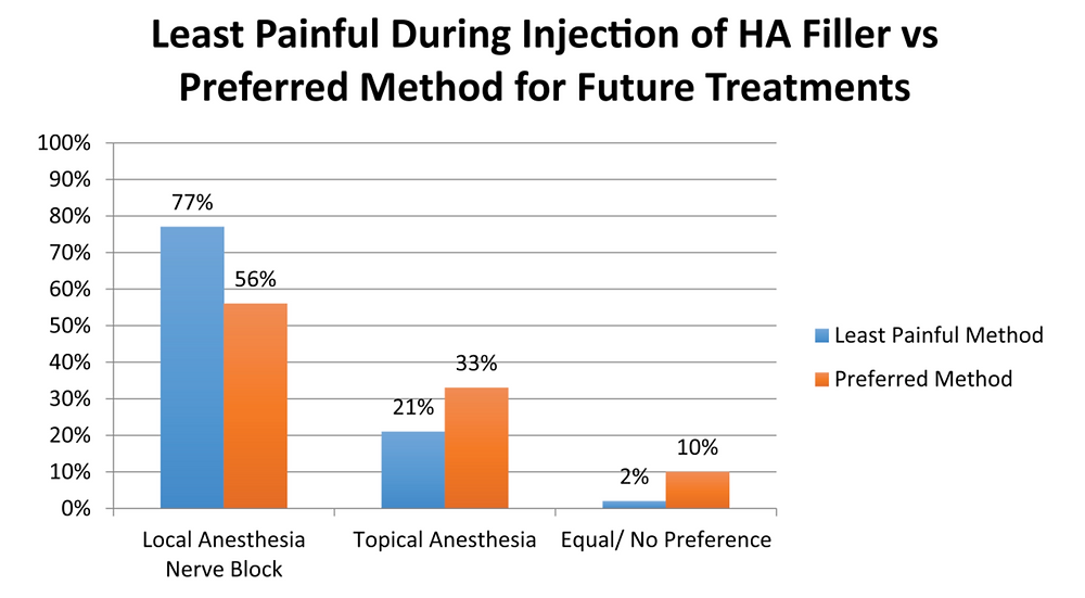 Least Painful and Preferred Method for Future Treatment During Filler Injection
