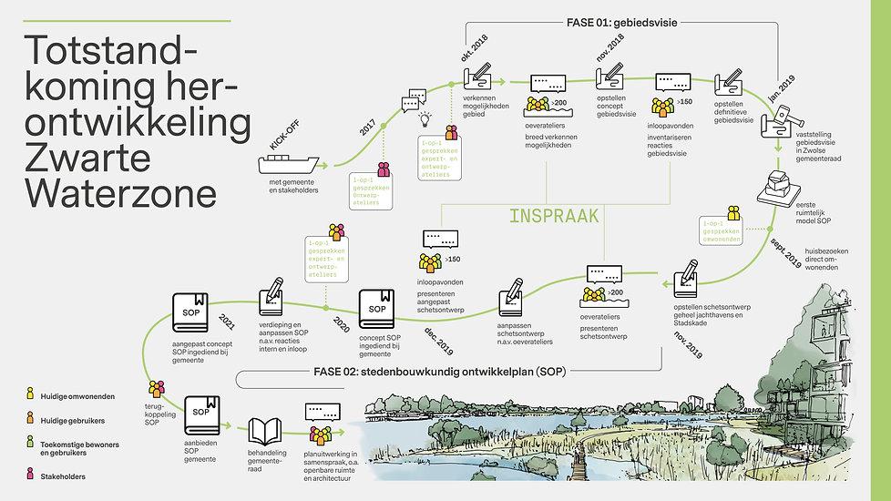 Infographic participatie Zwarte Waterzon