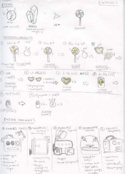 Game Item Ideation Version 2