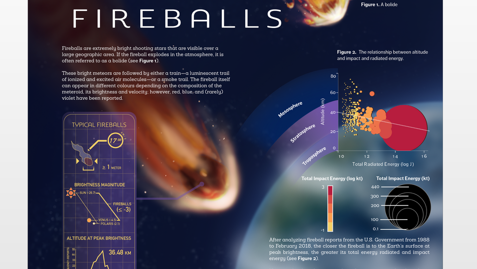 Fireballs Data Visualization Website