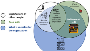 Job Descriptions Are Dead - Intrapreneurship & 7 Areas of Impact