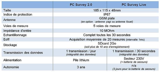 Caractéristiques_tech._PC_Survey.jpg