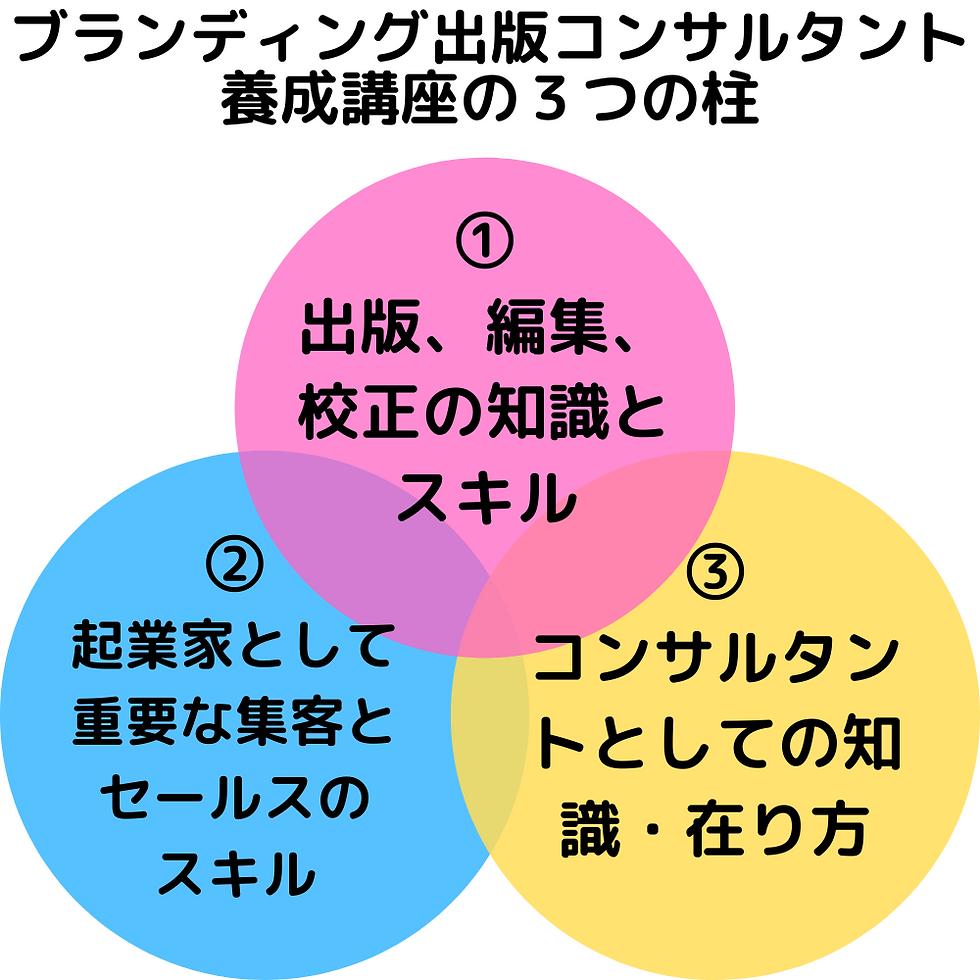 3要素.png