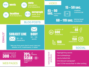 Want to Know What's the Best Word Count for Your Marketing Content? (well, we've got just th