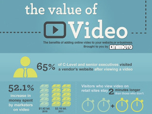Even If a Picture Tells a Thousand Stories, Video Will Triple Its CTRs Any Day