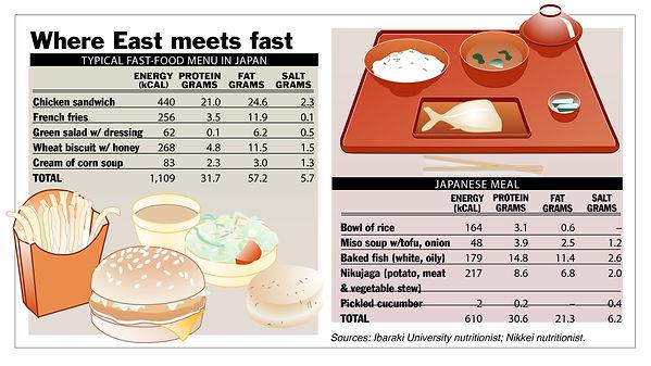 930421 Japanese Fast Food.jpg