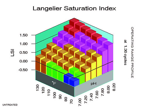 Langelier Saturation Index -  - Water Treatment