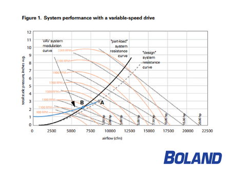 Finding the Right Balance for VAV Energy Savings with Multiple-Zone VAV Systems