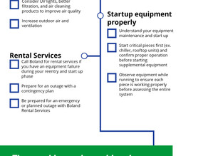 Checklist to Reopen Your Building