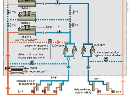Trane Newsletter: Dual-Temperature Chiller Plants