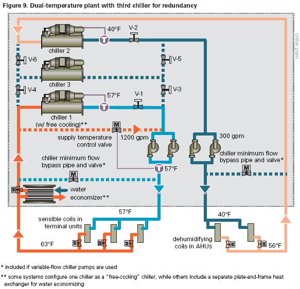 Dual-temperature plant with third chiller