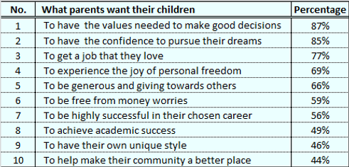 What parents want their children