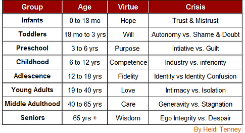 Erik Erikson's Stages of Psychological Develoment