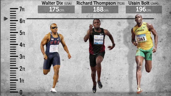 Bolt is taller than most of his competitors, but it is not necessarily an advantage.