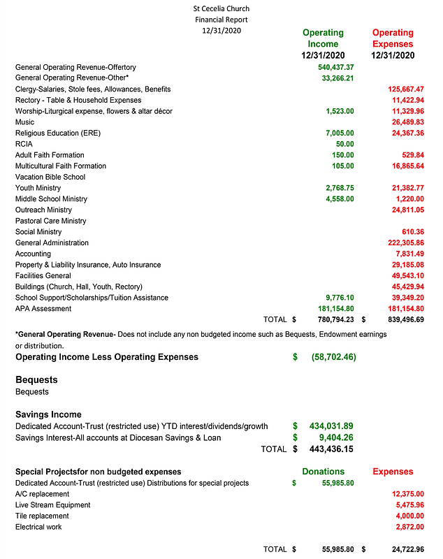 03-12-21 2020 Financial Report.png