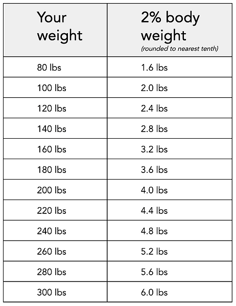 weight to water chart