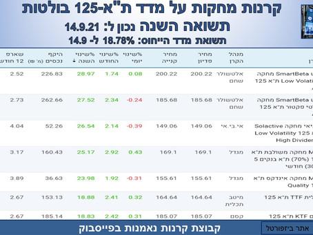 """קרנות על מדד ת""""א-125 בולטות תשואה השנה"""