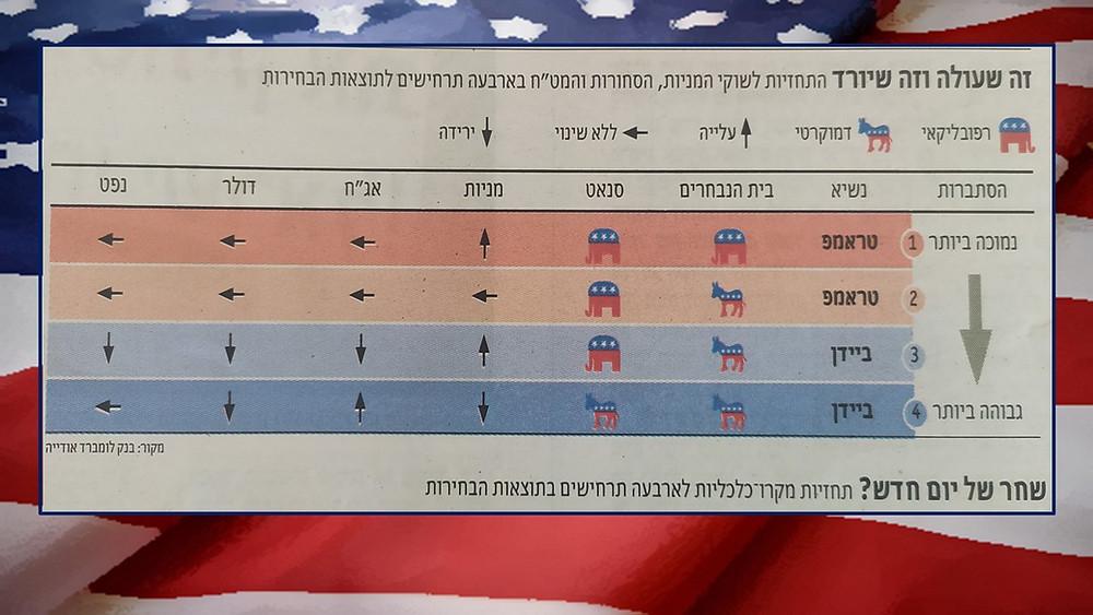 """תחזית לשווקים בהתאם לתוצאות הבחירות בארה""""ב"""