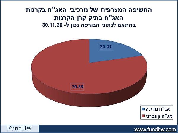 גרף_פיא_ההתפלגות בין אגח ממשלתי לאגח ח