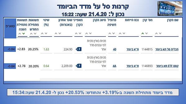 קרנות מניות ביומד_21_4_20.jpg