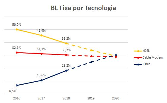 bandalargafixa principaltecnologia fibraoptica #fttx
