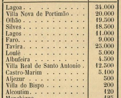Produção algarvia de vinho na década de 1880