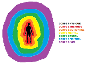 Corps énergétiques