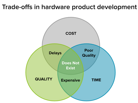 Managing trade-offs for better, cheaper, and faster hardware manufacture