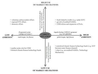 Financing CCS under the UNFCCC