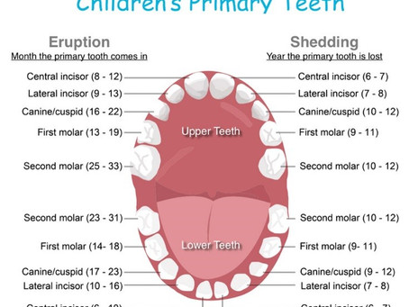 Decay in children's teeth more prominent than a broken arm's in children under 10 years of age