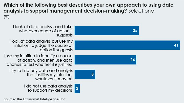 The economist intelligence unit results for data analysis in decision making, horizontal bar chart