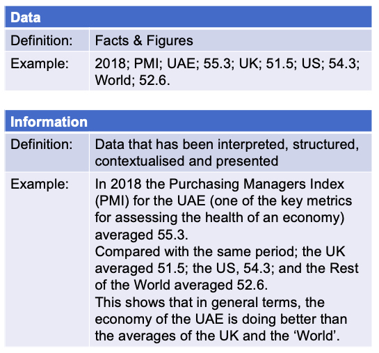 Comparing Data vs information in a table with examples such as the UK and UAE