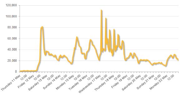 Symantec Wannacry per hour hits
