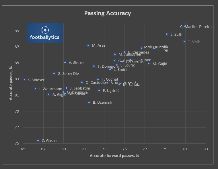 Pass accuracy. Quelle: Wyscout