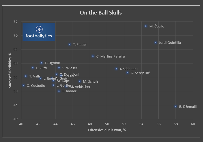 On the Ball skills Quelle:Wyscout