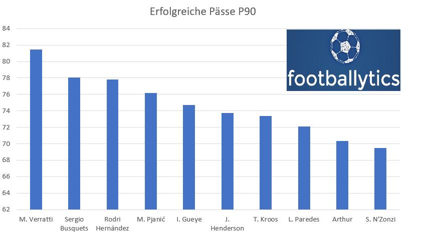 Ranking Mittelfeld Spieler Europa