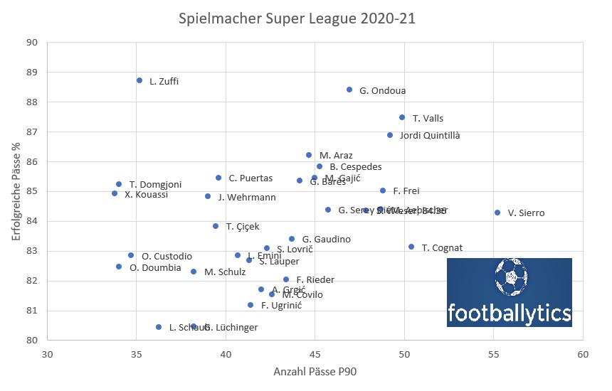 Spielmacher Super League 2020-21