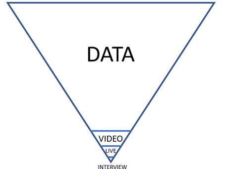 Data Scouting - first the data, then the videos and then the stadium.