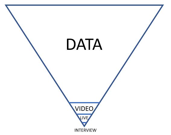 Scouting Prozess beginnt mit Datenscouting