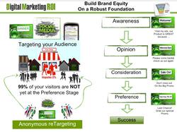 Robust Online Business Model