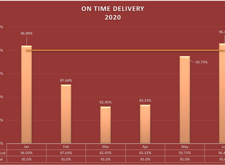 On-Time Delivery Report for 1st Half of 2020