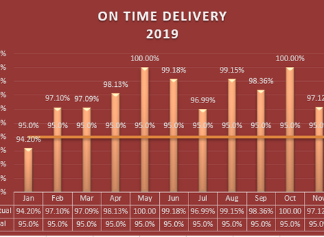 ON-Time Delivery Report (2019)