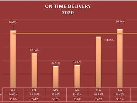 On-Time Delivery for July is 96.91%