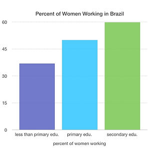 womens education statistics