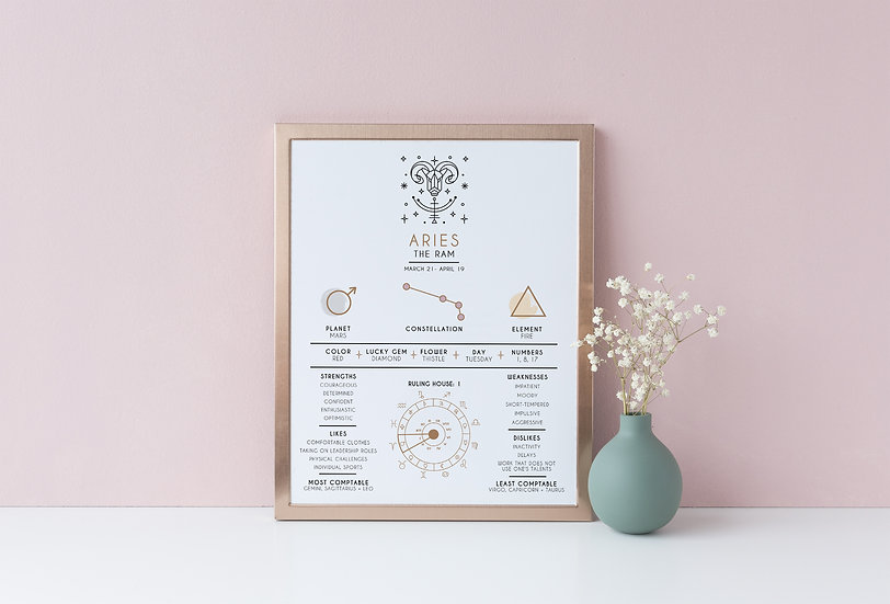 Aries - Educational Zodiac Print