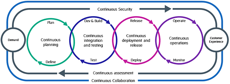 Anakot Sys DEv Ops Continuous.png