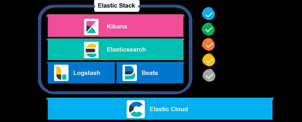 Anakot ElasticSearch.png